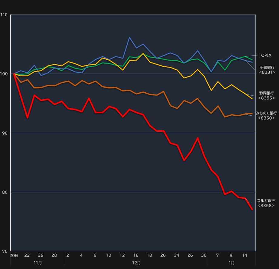 スルガ銀とTOPIX・同業との株価パフォーマンス比較