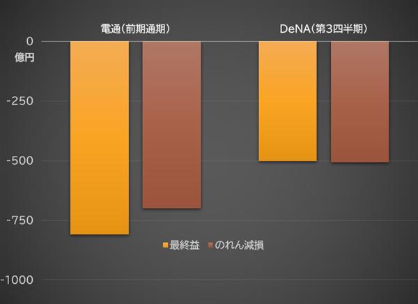 電通、DeNAの赤字決算とのれん減損