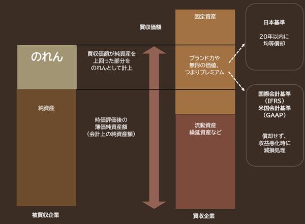 のれんの発生と会計処理のイメージ