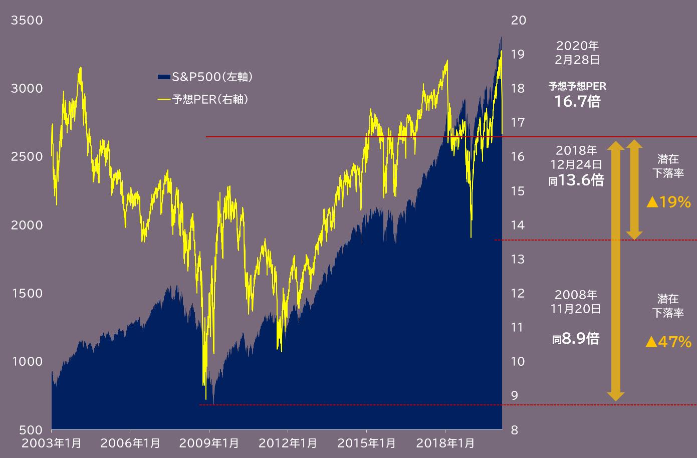 米S&P500種株価指数と予想PERの推移