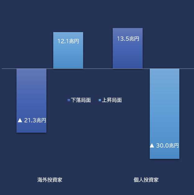 過去5年間の海外投資家、個人投資家の上昇・下落局面(週次)別 売買累積額