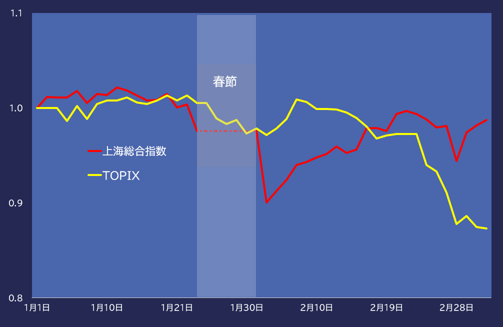 年初来の上海総合指数とTOPIXの推移(1月1日=1)