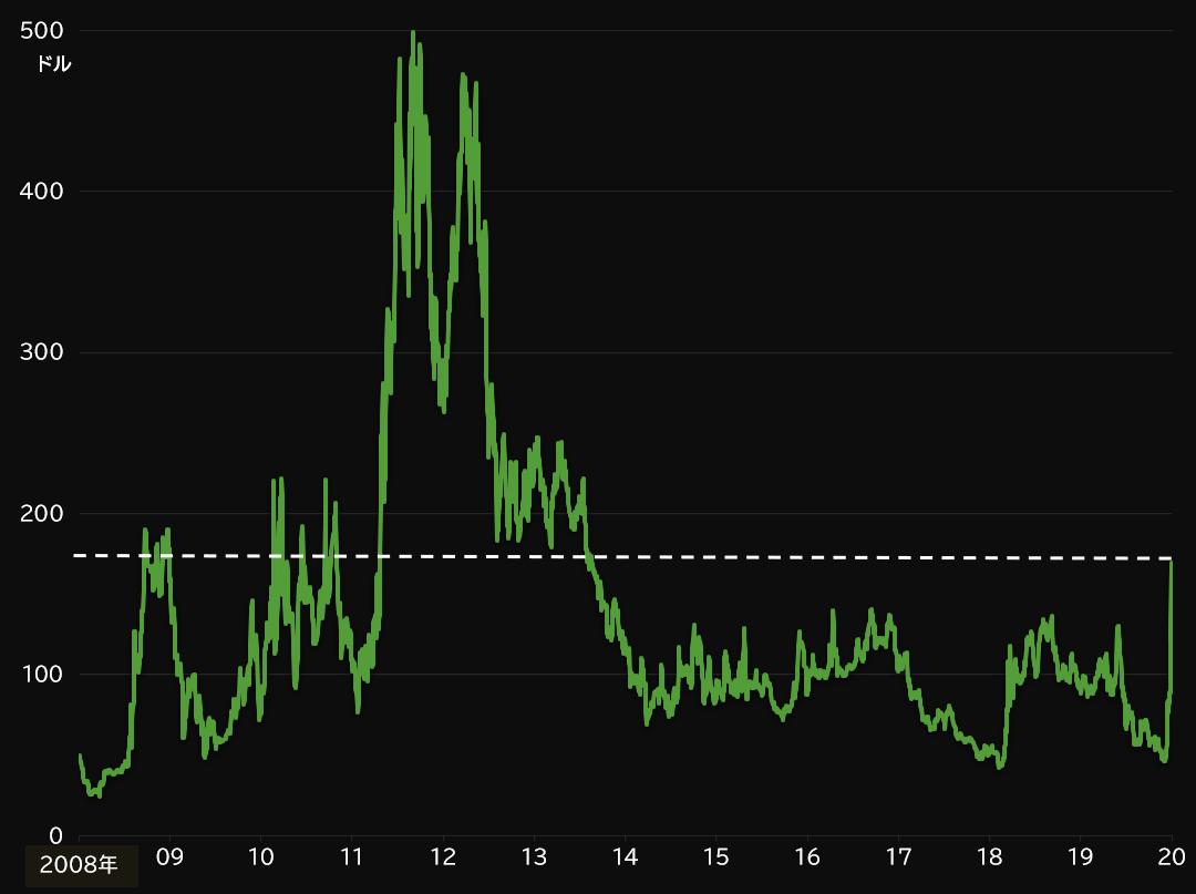 イタリア 5年シニア債CDSの推移