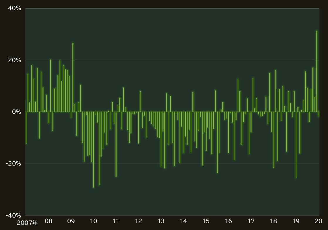 企業倒産件数の推移(対前年比)