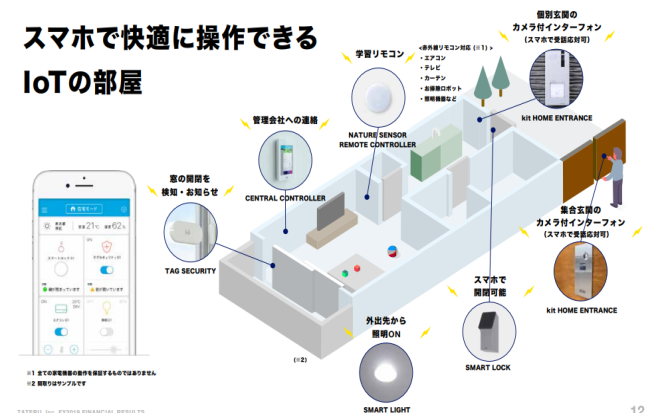 『株探』TATERUが計画するIoT機器の設置(上)とスマホ操作のイメージ