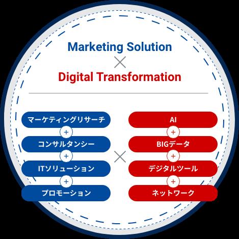 マーケティングソルーション×デジタルトランスフォーメーション