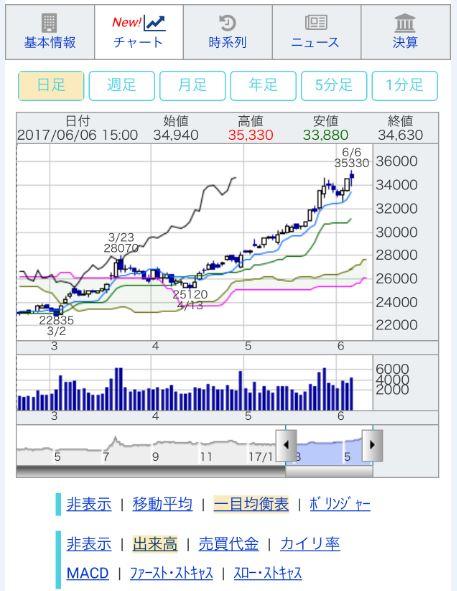 リアル チャート 平均 日経