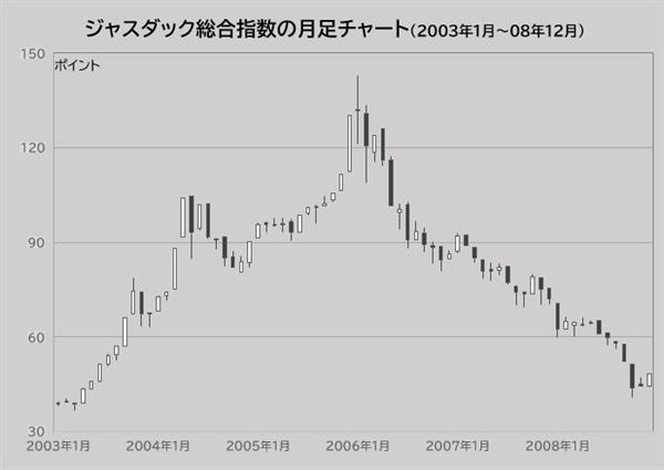 JASDAQ総合指数の月足チャート