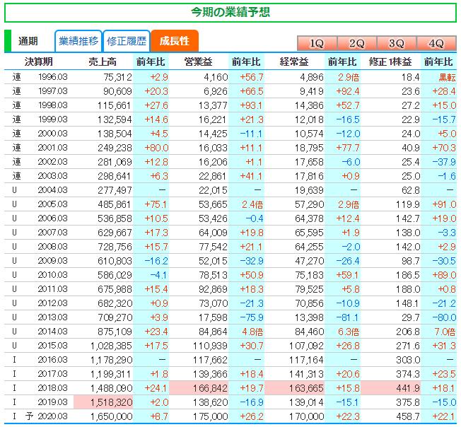 日本電産「成長性」推移表