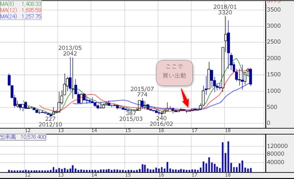 ラクオリア創薬の株価チャート