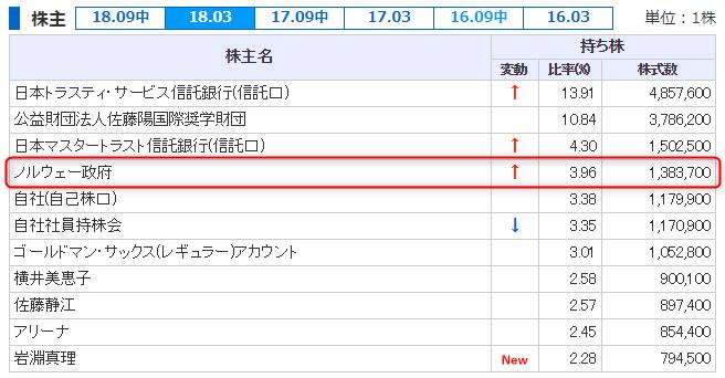 サトーHDの18年3月期・18年9月中間期の株主リスト1