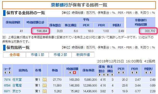 京都銀行の保有株リスト