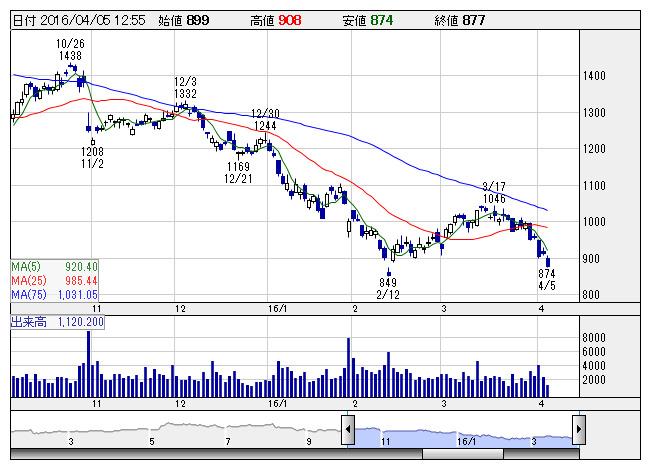 コニカ ミノルタ の 株価