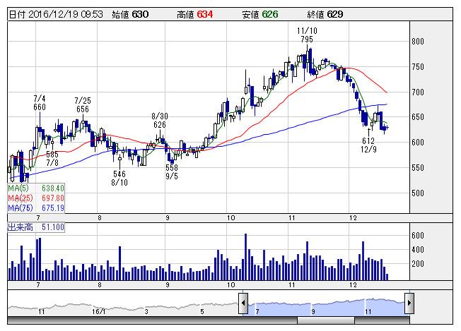 株価 チャート Jtb