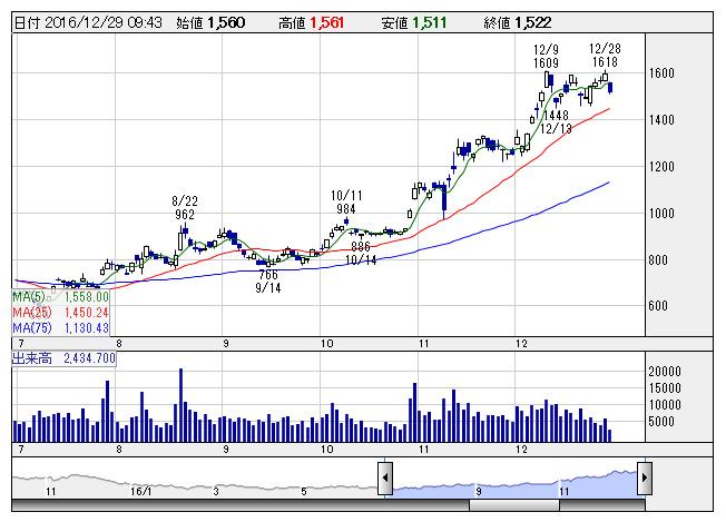 SUMCO---大幅反落、SOX指数下落...