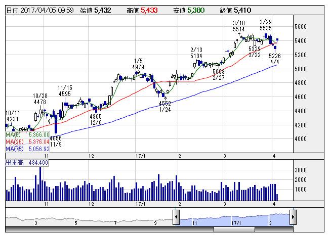 hoya 株価
