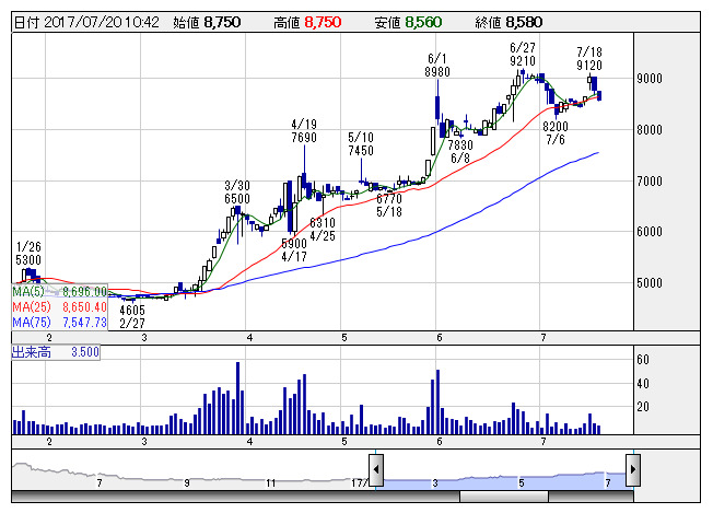 フォース 株価 チャート セールス