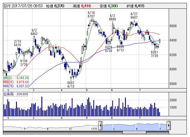京セラ 株価