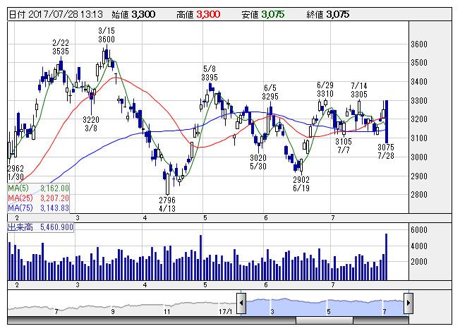 株価 アルプス 電気