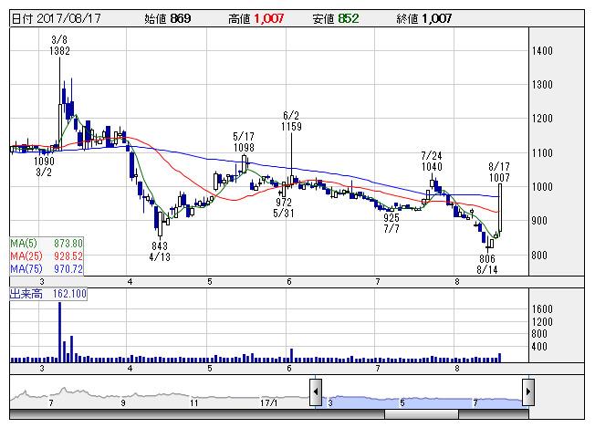 日本 ラッド 株価