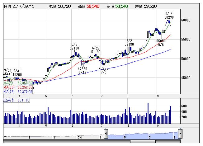 株価 キーエンス の