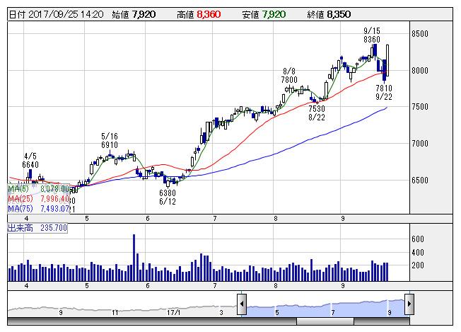 日本 オラクル 株価 日本オラクル【4716】株の基本情報|株探(かぶたん)
