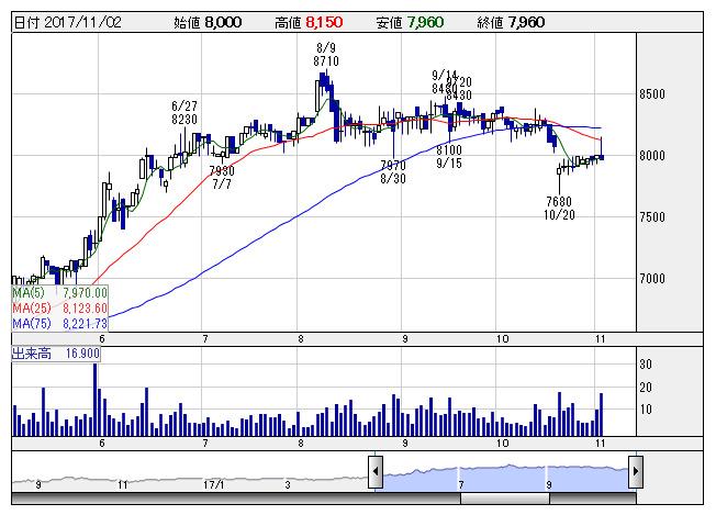 フクダ 電子 株価