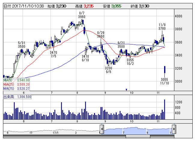熊谷 組 の 株価