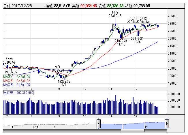 東レ の 株価