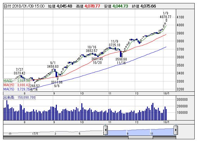 JASDAQ平均は連日の昨年来高値、...