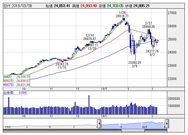 8日の米株式市場の概況、ダウ平...