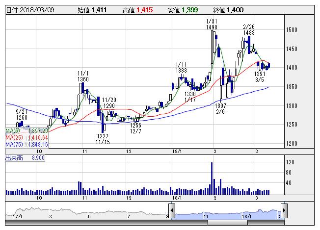 日本 ケア サプライ 株価