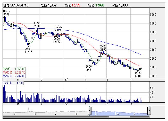 日本 アビオニクス 株価