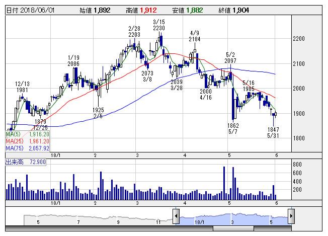 lixil ビバ 株価