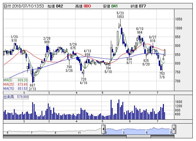 日本 トムソン 株価