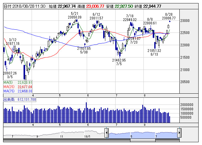 9月は株価上昇に向けての助走期...