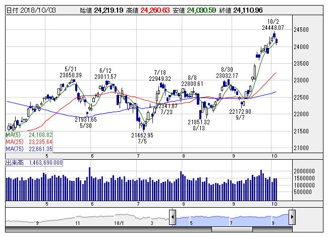 本日 の 日経 平均 株価