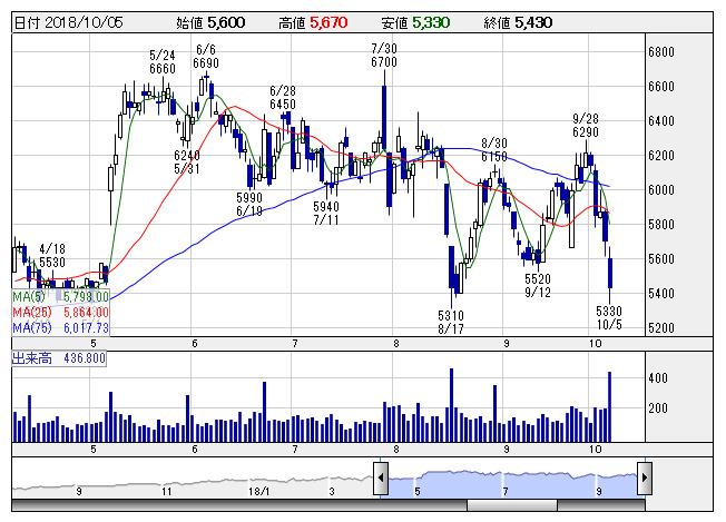 パルタック 株価