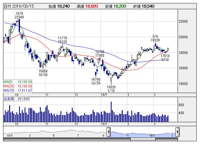 コーセー 株価