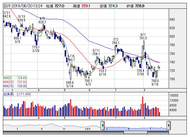 三菱ケミHDが3日ぶり反落、国内有力証券は「B」に引き下げ ...