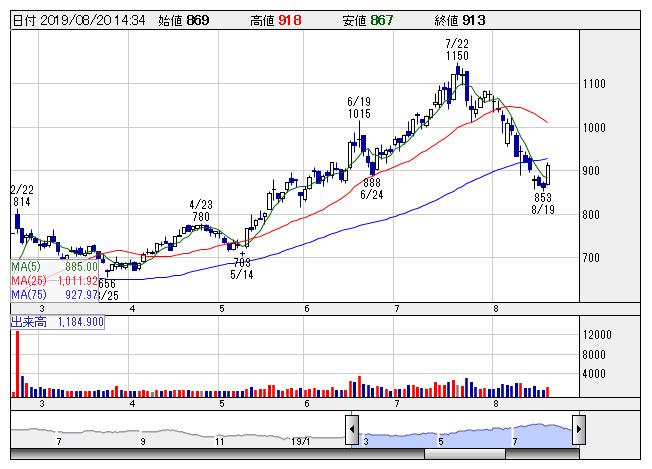 ユーグレナ 株価