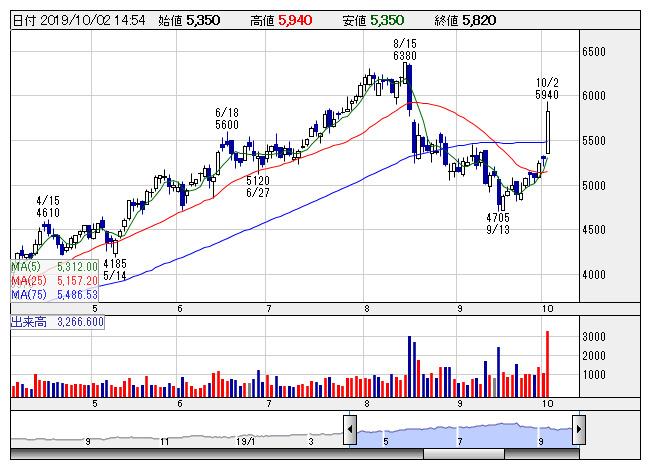 神戸 物産 株価