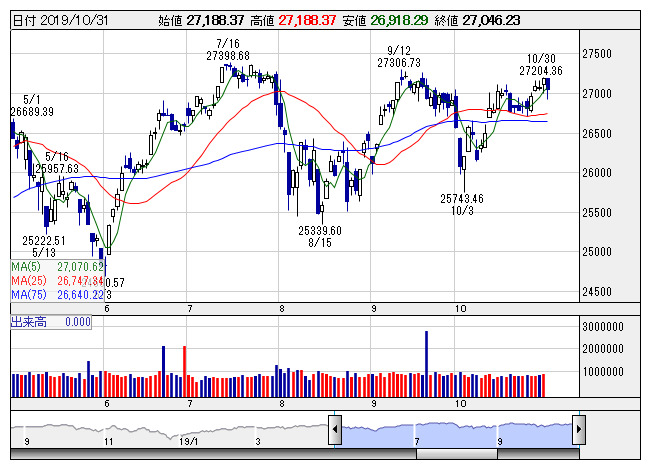 tdk の 株価