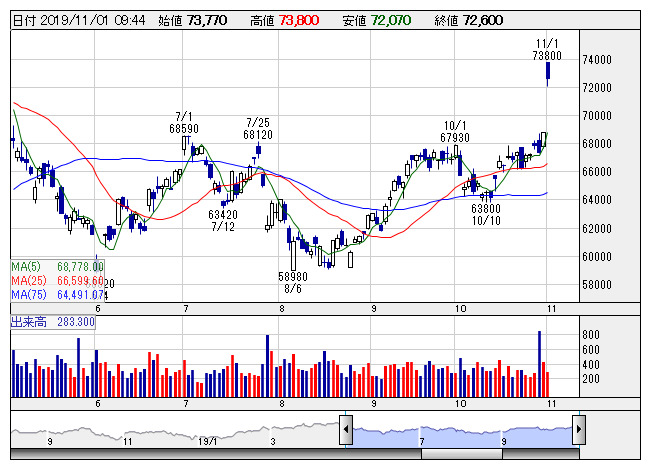 キーエンス の 株価