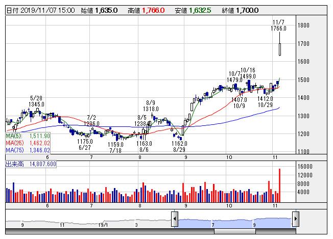 オリンパス株価