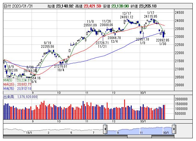 ミドリ 安全 株価