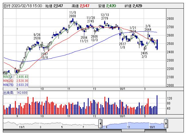 ブリジストン の 株価