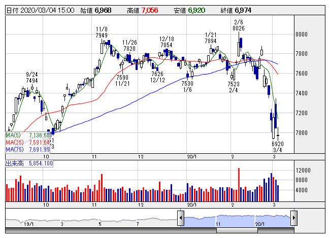 オンコリス 株価