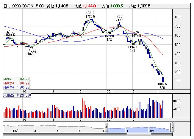 【市況】東証業種別ランキング:全33業種が下落、鉄鋼が下落率トップ