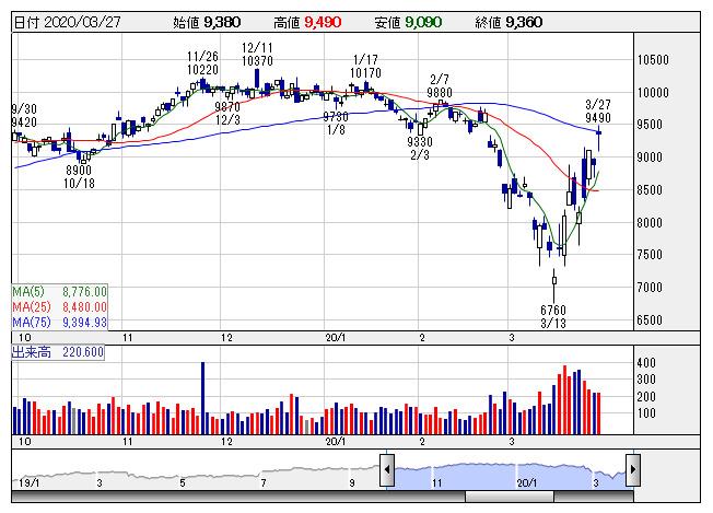 日本 オラクル 株価 日本オラクル (4716) : 株価チャート